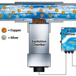 An Introduction to Ions: Understanding the latest sanitation technology takes a little knowledge of atoms and electrical charges.